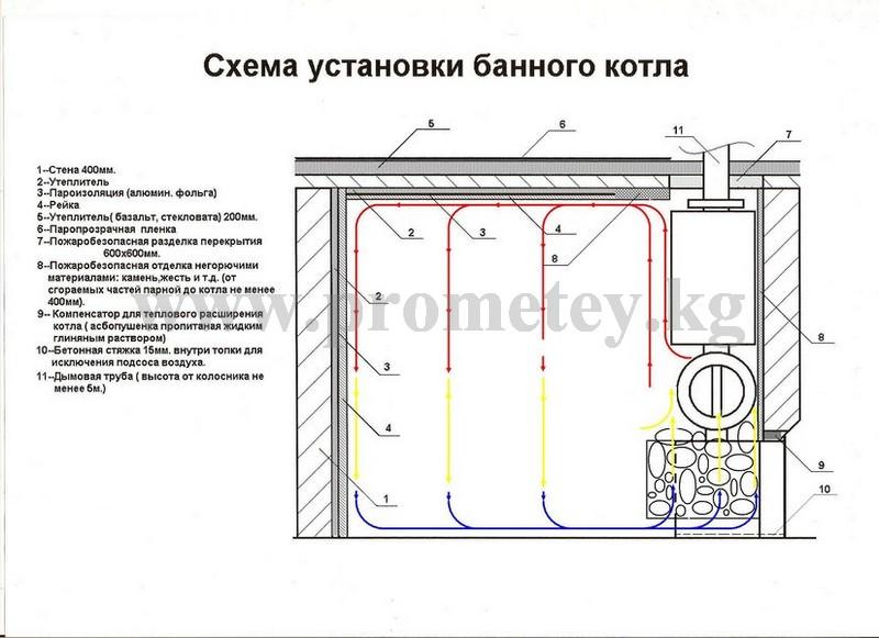 Схема установки банного котла