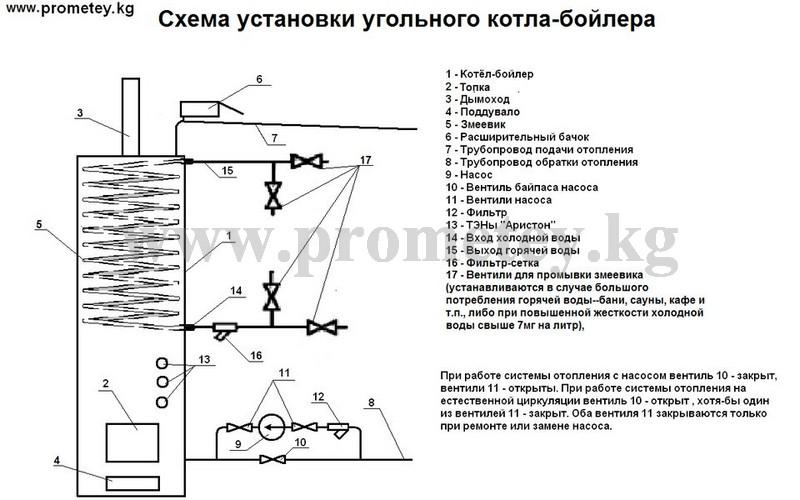 Схема установки угольного