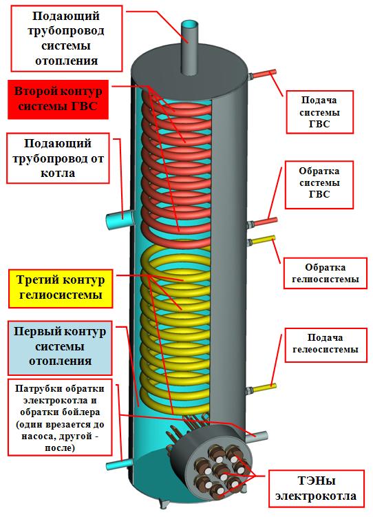 Паспор на двухконтурный и трехконтурный бойлер для системы отопления и ГВС   инструкция по эксплуатации