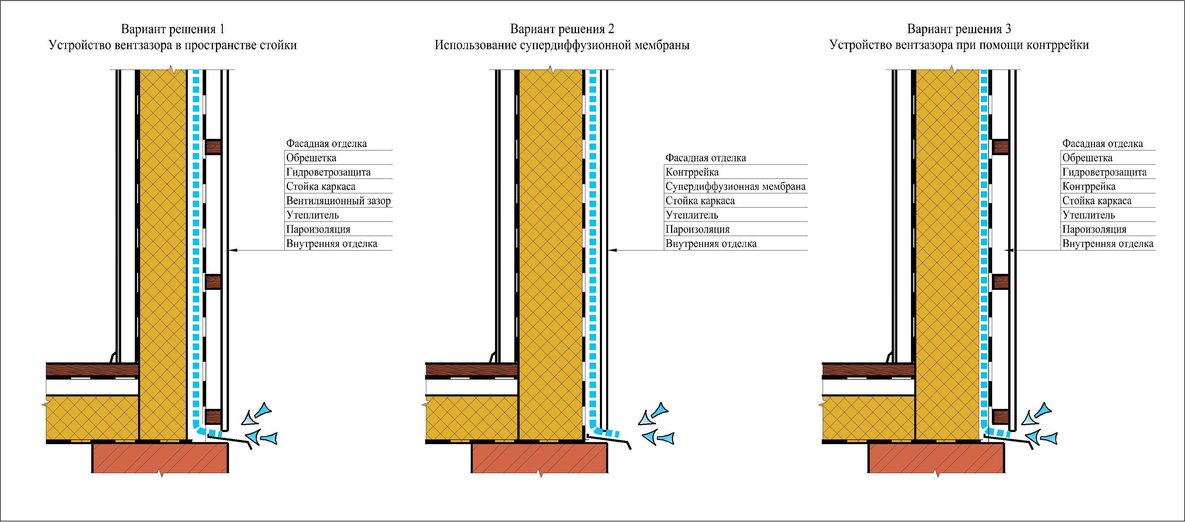 Каркасный дом, пароизоляция, ветроизоляция, гидроизоляция